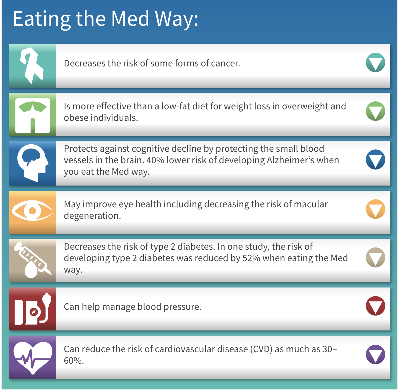 Benefits of eating the med way